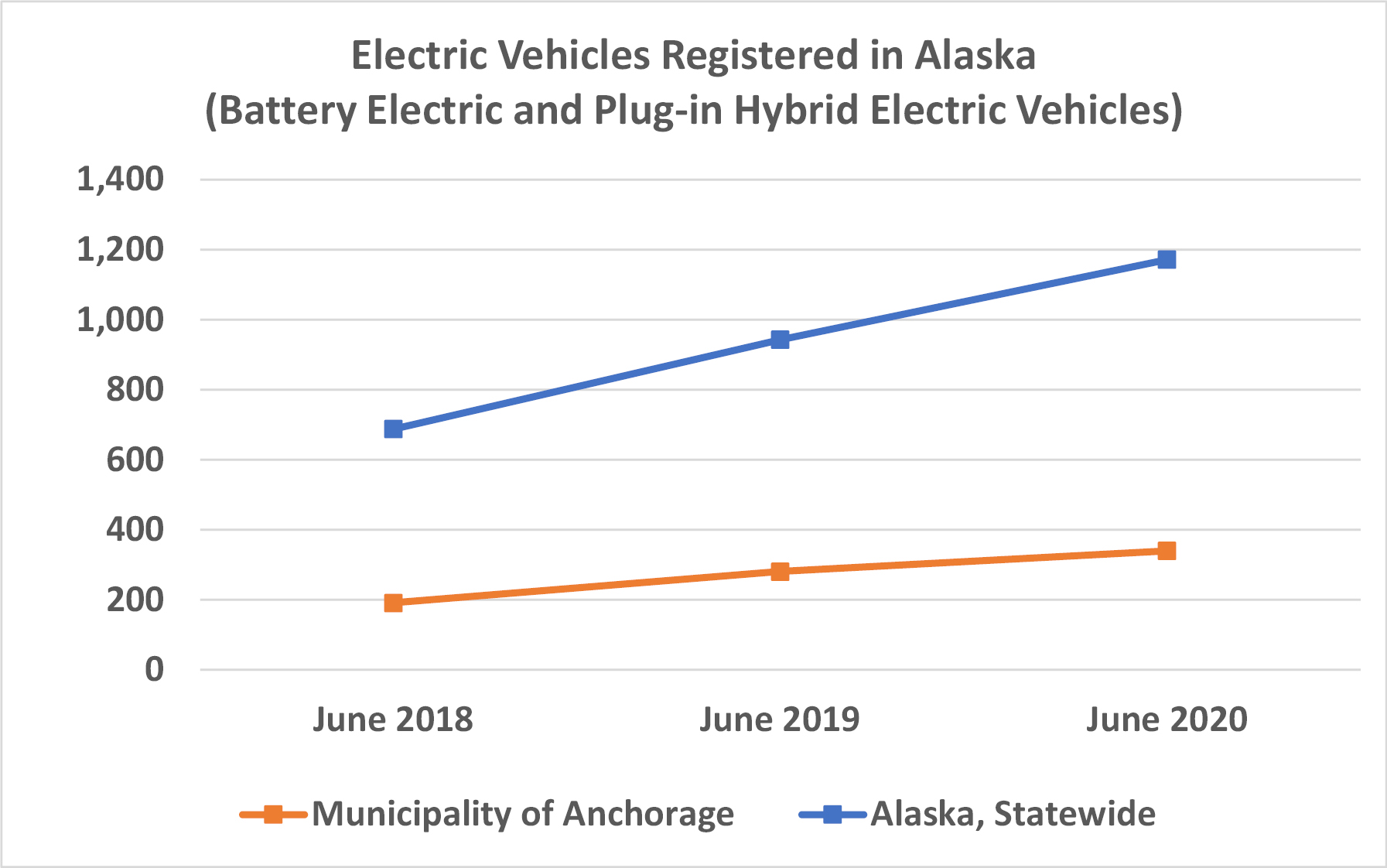 Graph of EV in Alaska