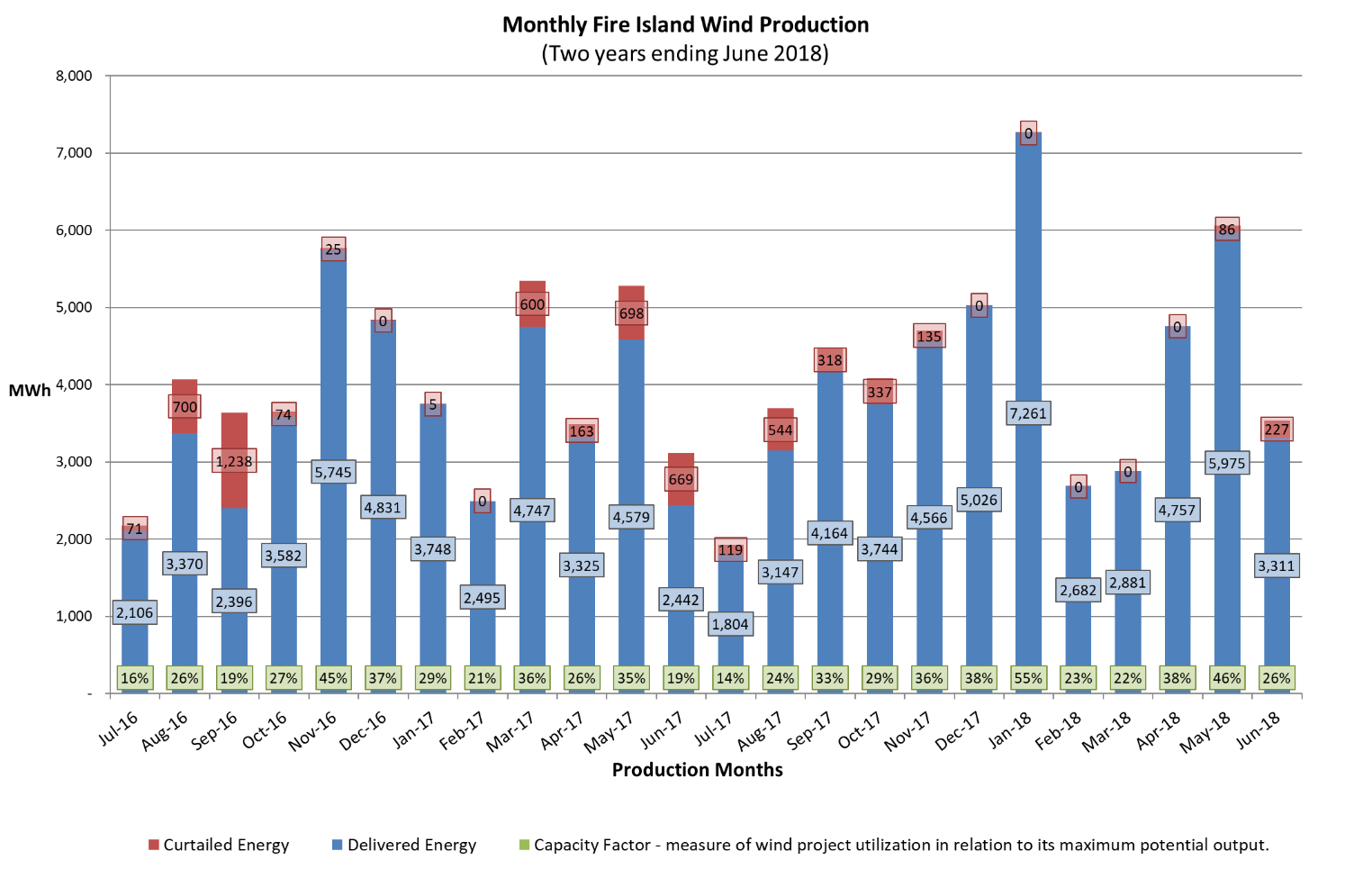 Monthly Fire Island Wind Production graph