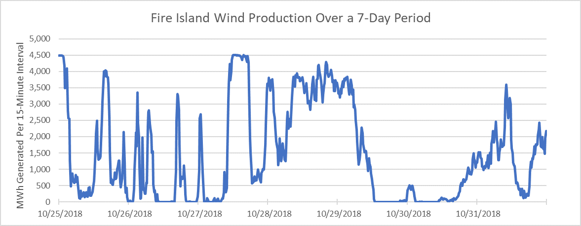 Fire Island Wind Production 7-day period graph